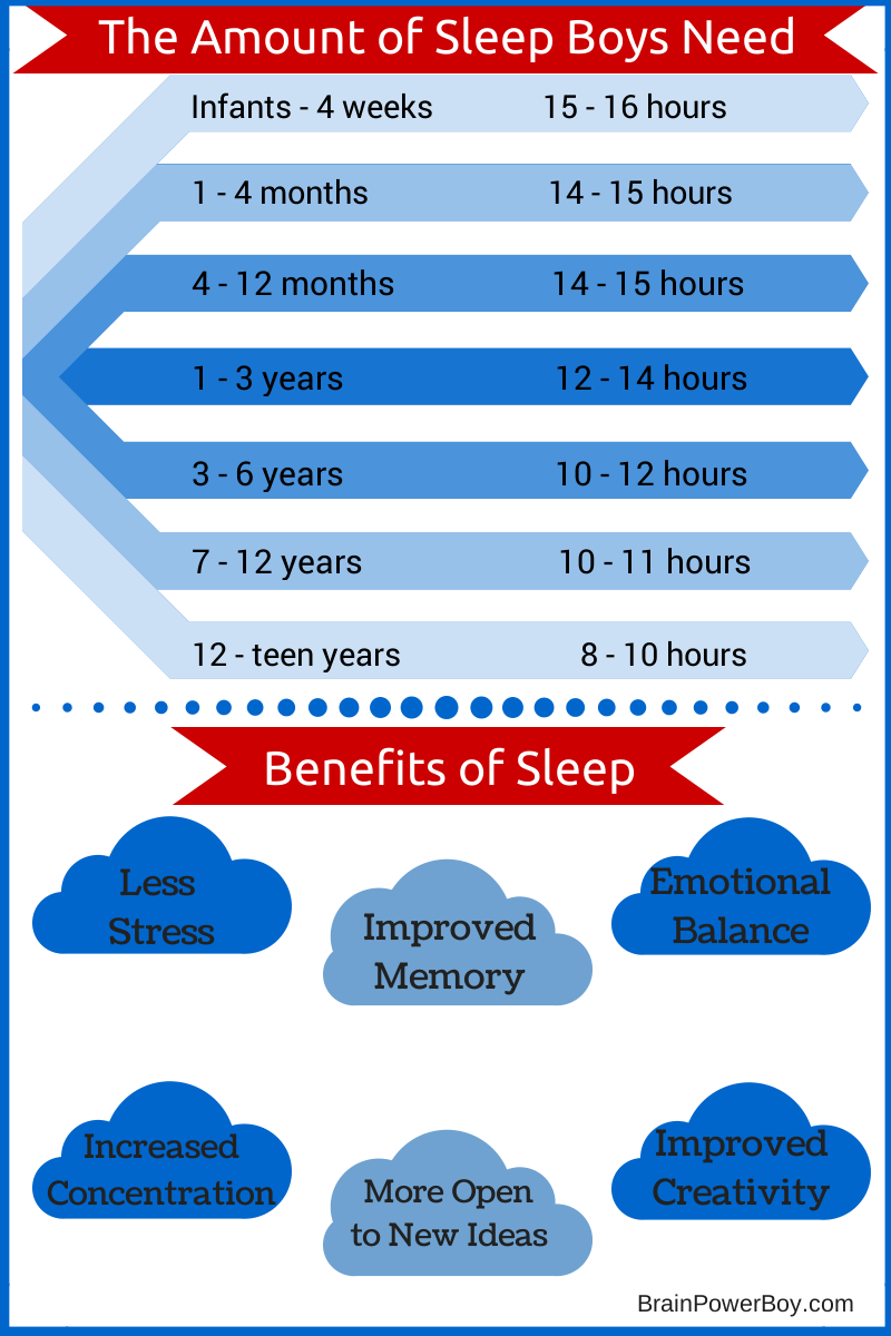 Sleep and Boys Learning. The Amount of Sleep Boys Need. | BrainPowerBoy.com
