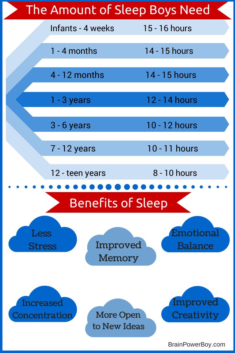Sleep and Boys Learning. The Amount of Sleep Boys Need. | BrainPowerBoy.com